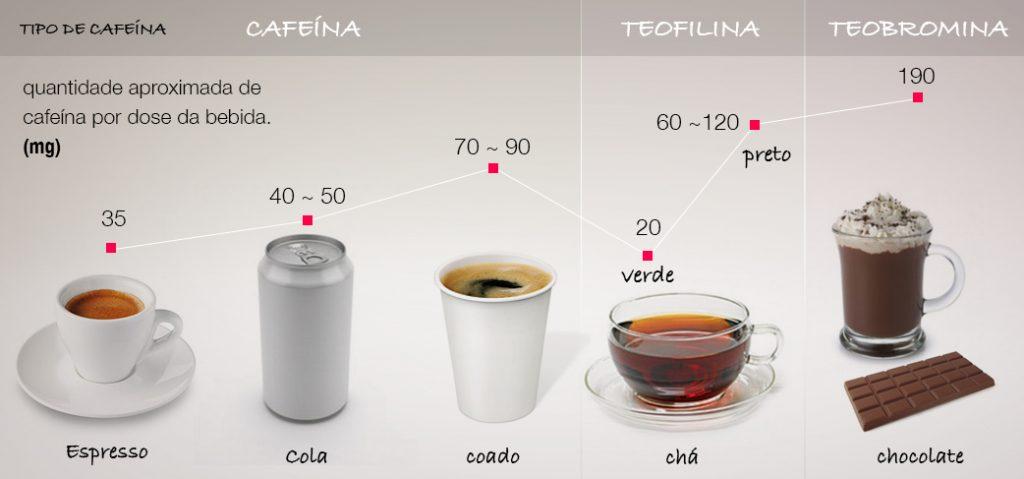 proporcao-cafeina